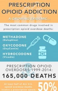 Science curriculum non district educators springdale public prescription opioids infographic fandeluxe Images