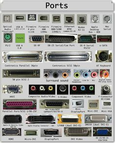 Just in case you ever need to know what cables you may need, here are all the ports.