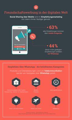 Empfehlungsmarketing: Die beliebtesten Social-Media-Kanäle - internetworld.de