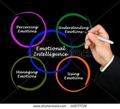Find emotional intelligence stock images in HD and millions of other royalty-free stock photos, illustrations and vectors in the Shutterstock collection. Thousands of new, high-quality pictures added every day. Understanding Emotions, Emotional Intelligence, Royalty Free Stock Photos, Pictures, Diagram, Image, Photos, Photo Illustration, Resim