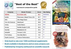 USANA Comparative Guide to Nutritional Supplements Source by Gnc Supplements, Supplements For Anxiety, Bodybuilding Supplements, Natural Supplements, Weight Loss Supplements, Nutritional Supplements, Nutrition Guide, Nutrition Education, Usana Vitamins
