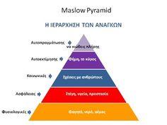 Maslow-Pyramid.jpg (428×321)