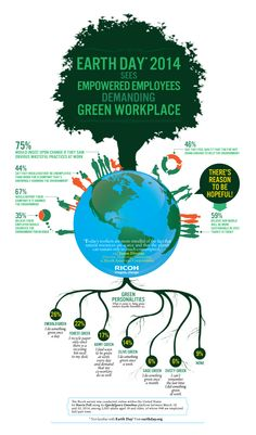 Ricoh Says Earth Day 2014 Sees Empowered Employees Demanding Green Workplace - Industry Analysts, Inc.
