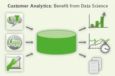 Data Science from the point of #CustomerAnalytics at online-shopping