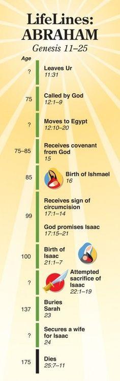 Lifelines: Abraham