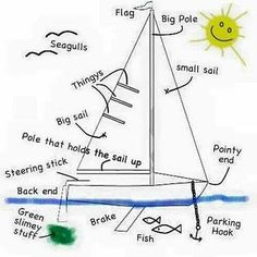 Do you know your parts of the boat!