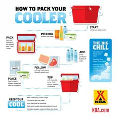 Cooler Packing Checklist