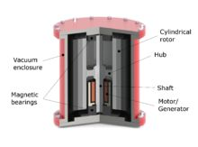 Flywheel energy storage - Wikipedia, the free encyclopedia