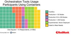 bitnami-orch-tools-all-container-users-c