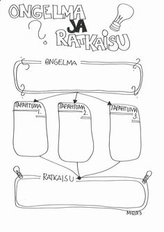 Ongelma ja ratkaisu: problem and solution chart in Finnish. Learn Finnish, Teaching Reading, Learning, Finnish Language, Problem And Solution, Creative Writing, Writing Prompts, Storytelling, Literature