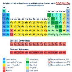 Fuente de recursos tabla peridica interactiva qumica tabela peridica de qumica completa para estudantes atentos urtaz Gallery