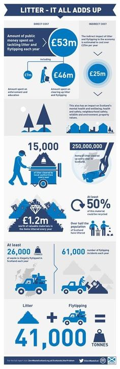 Litter is a costly business - which is why it's great that the Scottish Government are consulting on a draft marine litter strategy from today (4th July 2013).