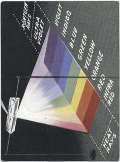 Vintage color spectrum, from a bunch of science infographicsfound on cigarette cards from the 1930s. Via Maria Popova. [GM]