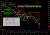 """CURRENCY VS COMMODOTY CORRELATION - CHECK THIS OUT "" by trader Oztrade — published September 24, 2015 — TradingView"
