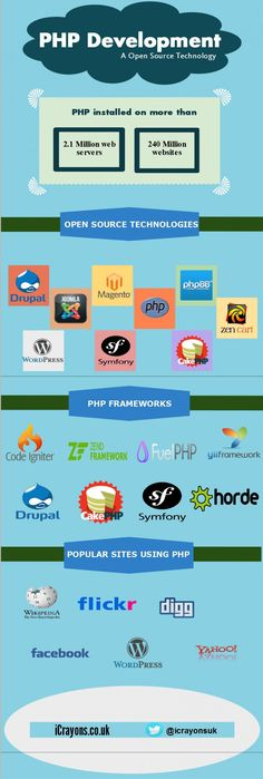 This Infographic shows a brief introduction of #php, php technologies, #php_frameworks and popular websites that are using php.