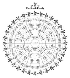 A blank family tree template for 6 generations! You get a high-resolution (1200 dpi) PDF file. You can print the template immediately and fill it out