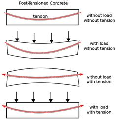 الفرق بين الشد المسبق والشد اللاحق ما هو الإجهاد المسبق وما هي طرق الإجهاد المسبق Post Tension Concrete Chart
