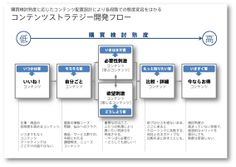 ビジネスに貢献するコンテンツを生みだすためのフレームワーク(前編) | CONTENT MARKETING LAB(コンテンツマーケティングラボ)