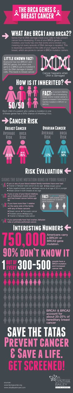 In honor of Breast Cancer Awareness Month, we've put together an infographic to really help explain BRCA genes are and how they can affect you. Read on for more.