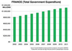 No austerity in France, according to Veronique de Rugy