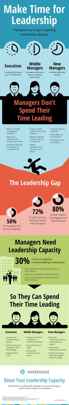 Take Time for Leadership #Infographic | Personal Branding | Scoop.it