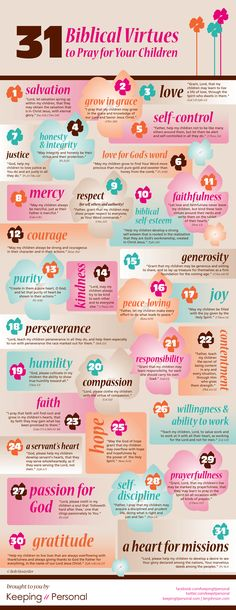 31 Biblical Virtues to pray for your kids.
