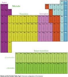 Electronic Configuration  Periodic Table