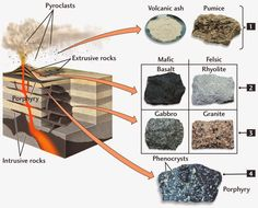The Texture of Igneous rocks | Geology IN