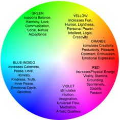 Aura colors essay meaning