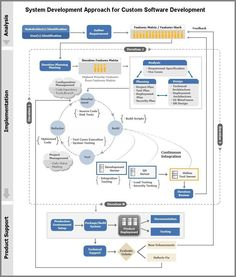 System Development Approach