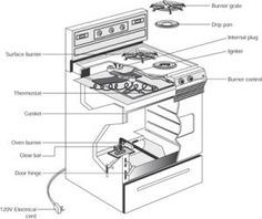 Gas Oven Repair: How to troubleshoot and repair or replace - by the Fix-It Club.