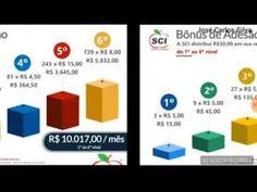 SCI  SISTEMA DE CONSUMO INTELIGENTE: apresentação do negócio