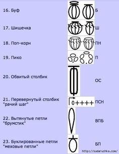 Встречаются два типа схем – это графические схемы обозначения узоров и схемы-описания. Графическая запись вязаных узоров обладает преимуществами, такими как удобство в работе, наглядность, компактность