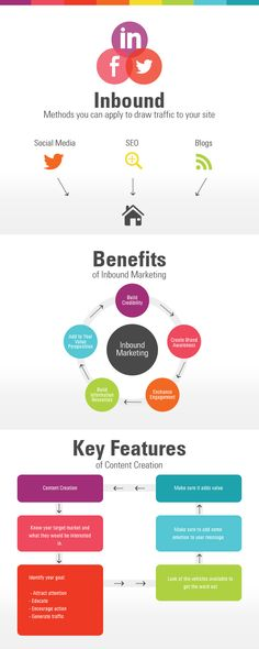 5 razones para tomar el #inboundmarketing en serio.