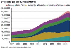Dry gas production i