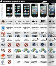 Mi Mundo Gadget: El iPhone cumple 6 años: Aquí os dejamos su evolución