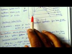 Liquefaction of gases,Andrew Curve ,Critical Constant :Lecture Note Clas...