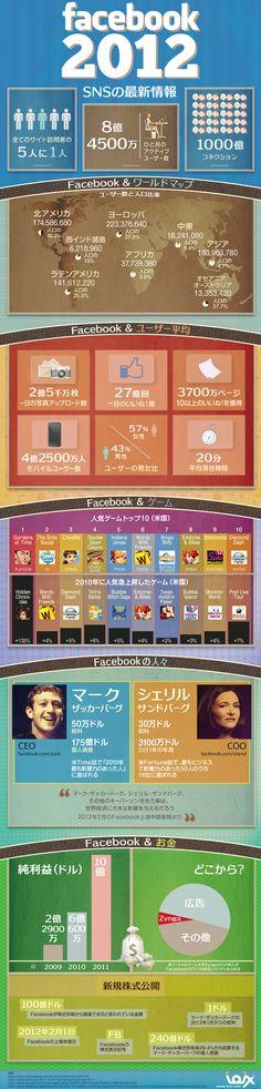 Facebookの2012年最新状況を一枚の絵にまとめたインフォグラフィック