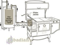Domestic Hot Water with Elmira Stove – Obadiah's Cookstove Community - Wood Projects Rocket Stove Water Heater, Rocket Stoves, Antique Wood Stove, Coal Stove, Wood Stove Cooking, Water Storage Tanks, Heating And Plumbing, Plumbing Installation, Water Boiler