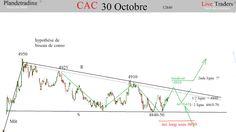 CAC anticipation 26 octobre