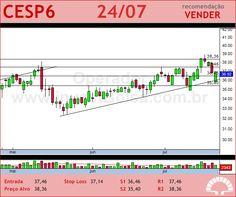 CESP - CESP6 - 24/07/2012 #CESP6 #analises #bovespa
