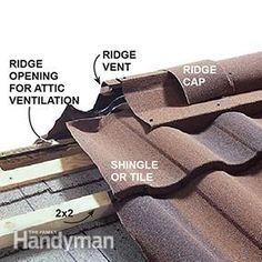 Detail of metal roof installation at ridge showing cool outside air traveling under the shingles from the soffit to the vented ridge, pulling out moisture and heat.