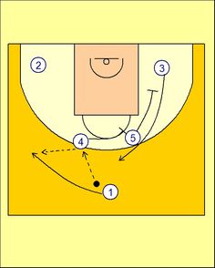 Pick'n'Roll. Resources for basketball coaches.: Movimiento Salida de Tirador Real Madrid