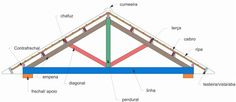 Tensile Structures, Timber Roof, Steel Frame House, Welcome To My House, Roof Structure, Roof Tiles, Steel Buildings, Technical Drawing, Autocad
