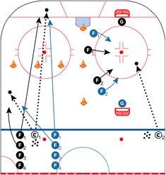 Hockey Drills, Hockey News, School Boy, Air Force, Coaching, Ice Hockey, Training