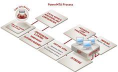 #PowerMTA Command Center