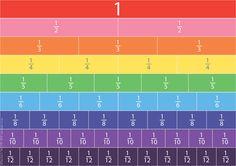 Teacher's Pet - Equivalent Fractions Posters - FREE Classroom Display Resource - EYFS, KS1, KS2, fraction, whole, half, quarter, third