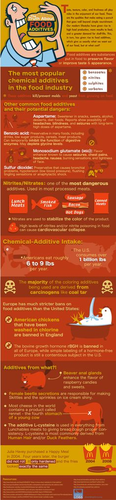 All The Truth About Food Additives Infographic #aspartame #benzoic #msg #sulfur