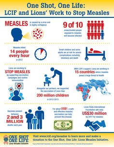 Every day, 330 people die from measles according to the World Health Organization.  Lions and Lions Clubs International Foundation (LCIF) are working with our partners around the world to stop the spread of measles and to save lives.