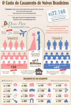Planejamento de casamento